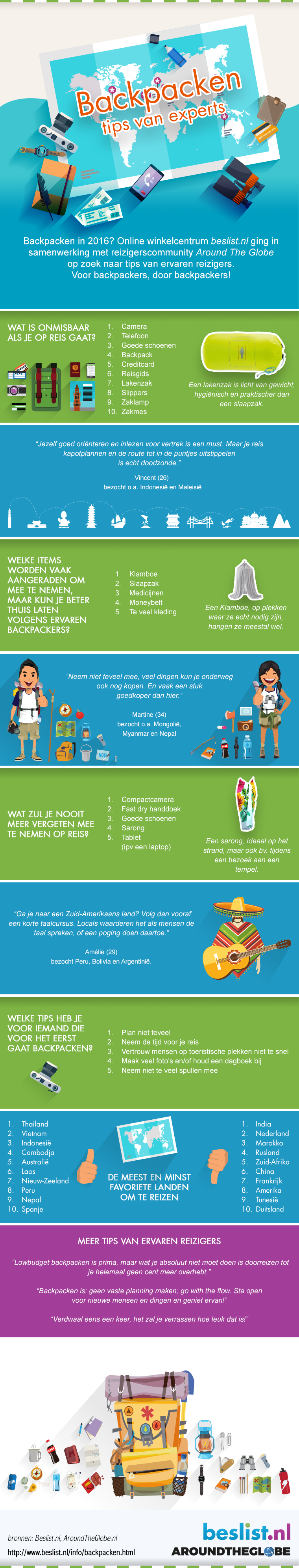 Infographic backpacken