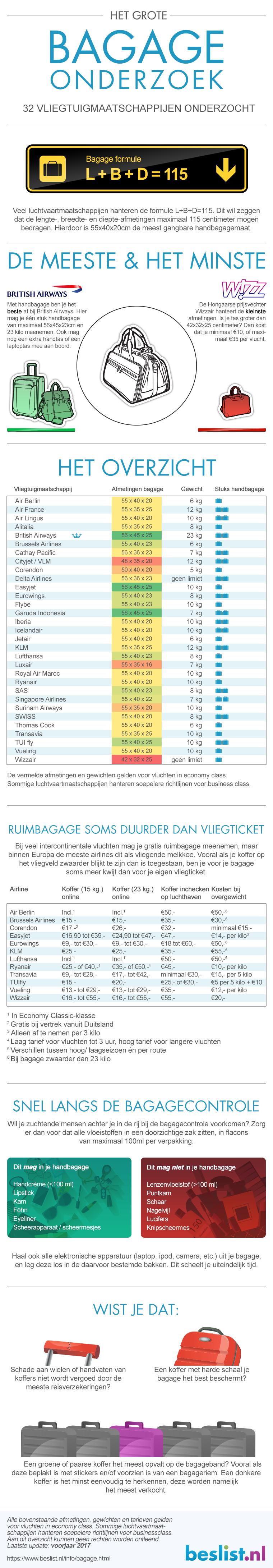 Infographic bagageonderzoek