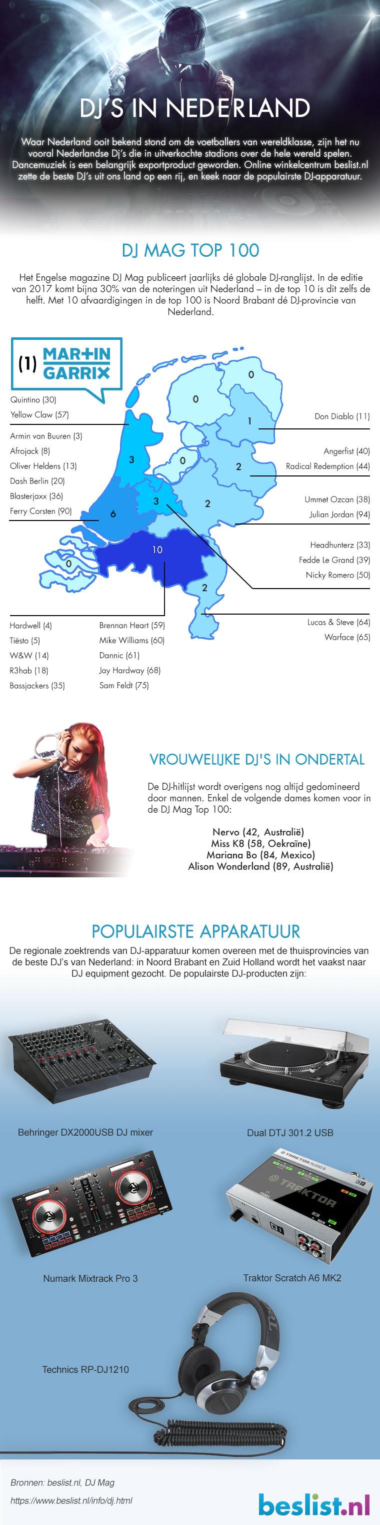 Infographic | DJ's in Nederland