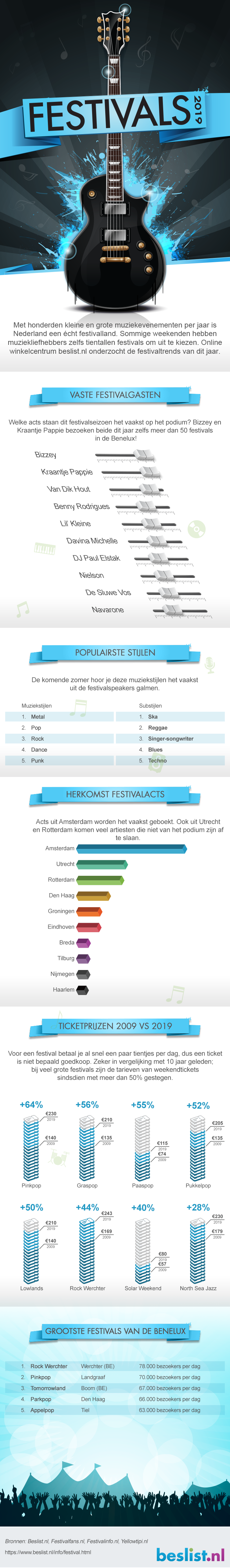 Infographic Festivaltrends