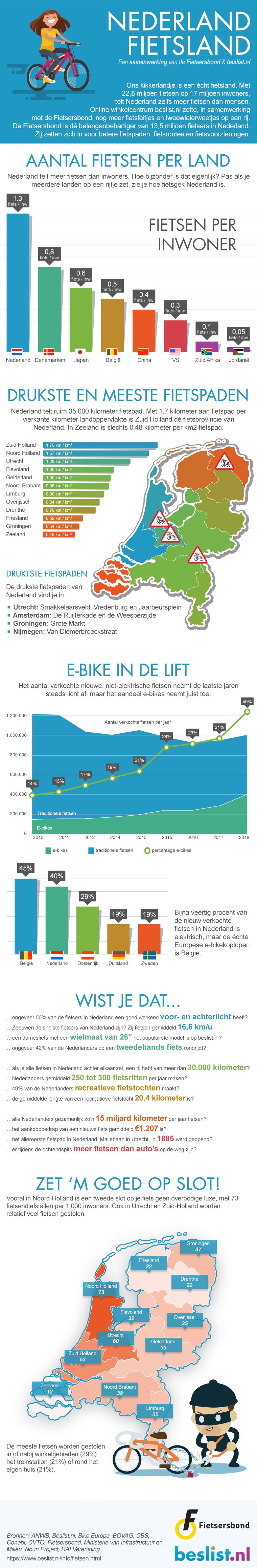 Infographic fietsen 2019