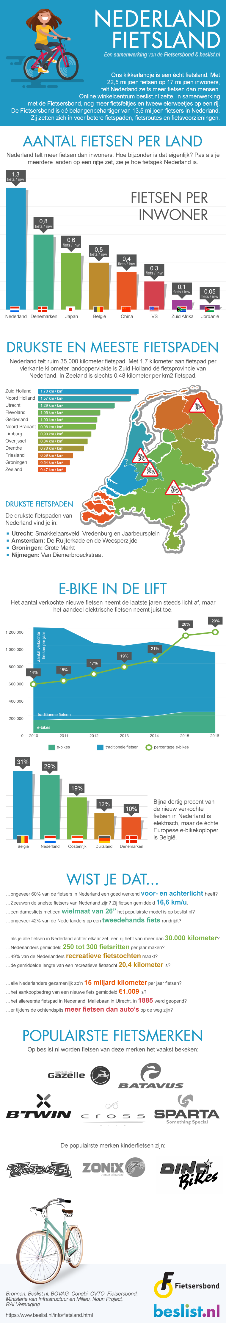 Infographic Nederland fietsland