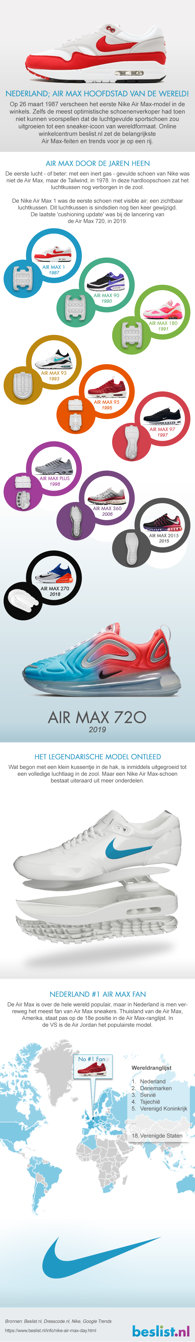 Infographic Nike Air Max 2019