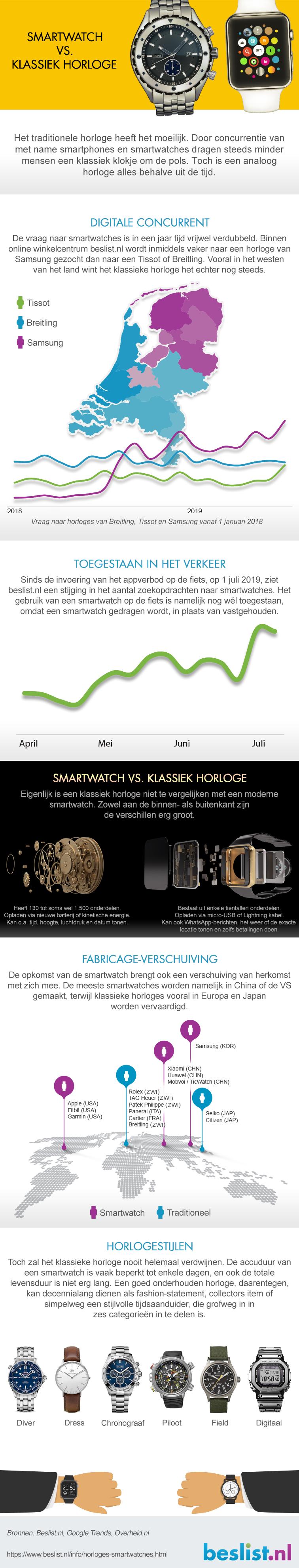 Infographic smartwatches vs klassieke horloges