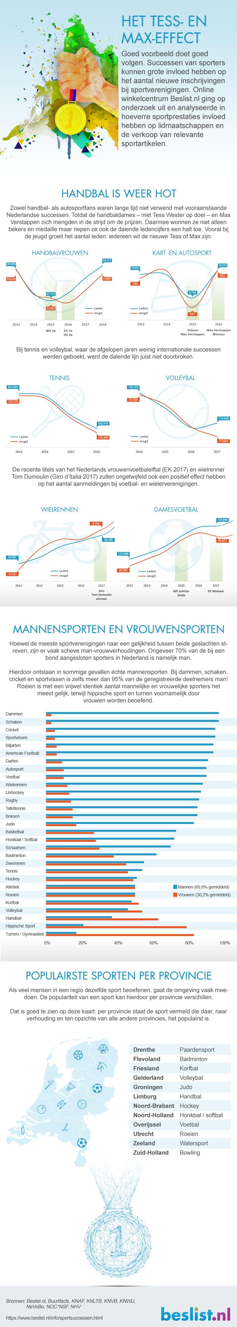 Infographic sportsuccessen