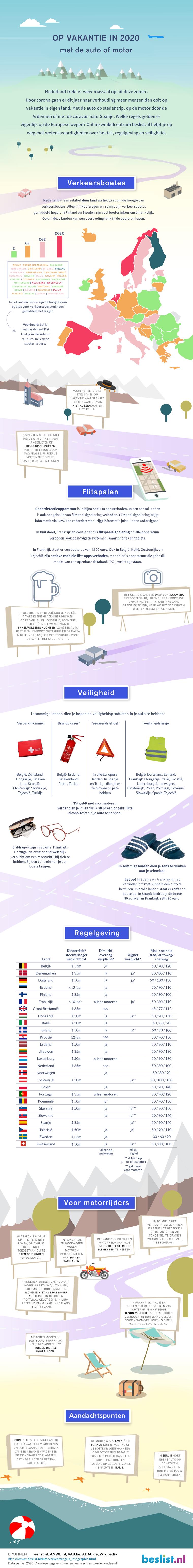 Infographic verkeersregels