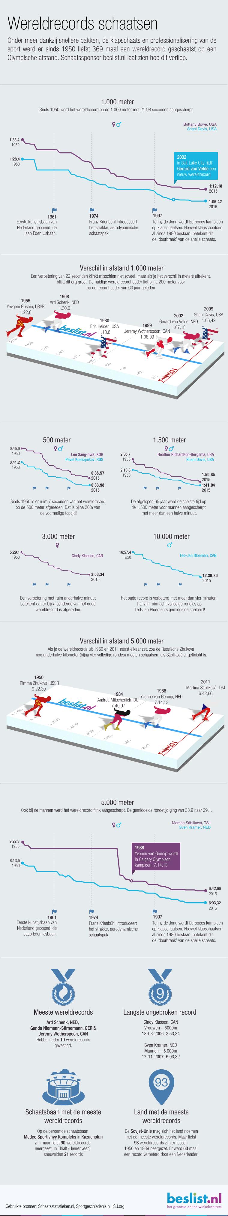 Infographic: Wereldrecords schaatsen