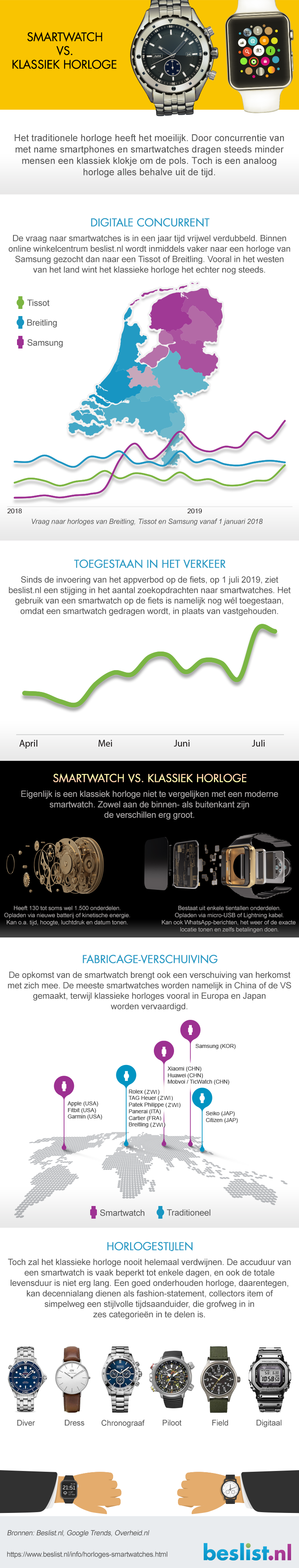 Infographic: Smartwatches vs klassieke horloges