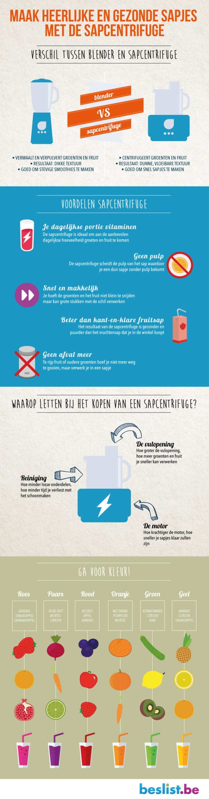 Infografic: Sapcentrifuge