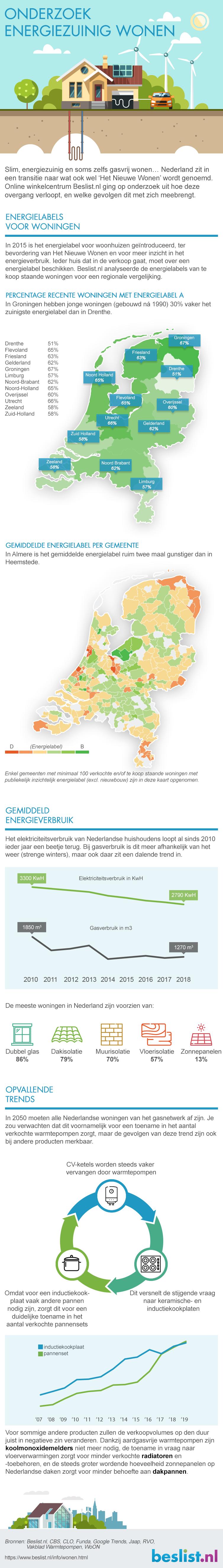 Infographic: Het energiezuinig wonen onderzoek