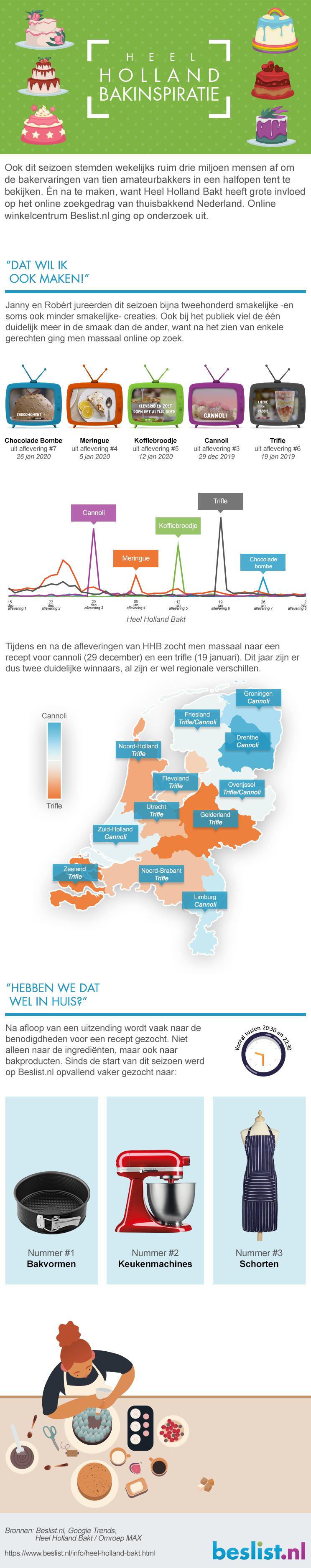 Infographic: Heel Holland Bakt inspiratie