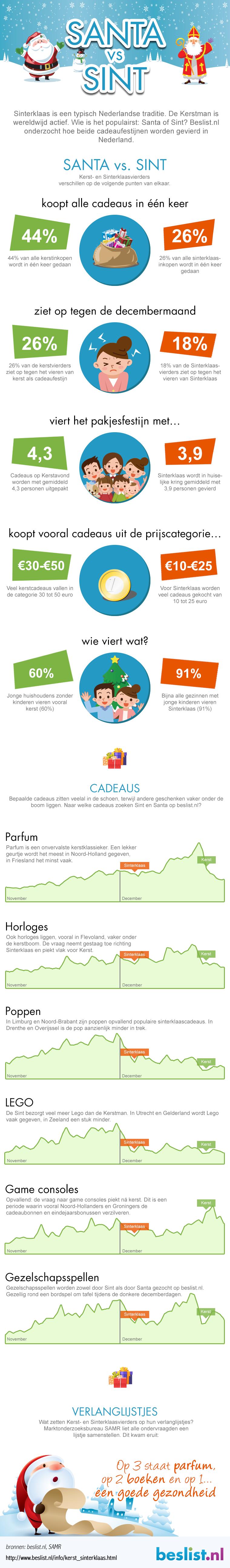 Infographic: Santa vs Sint