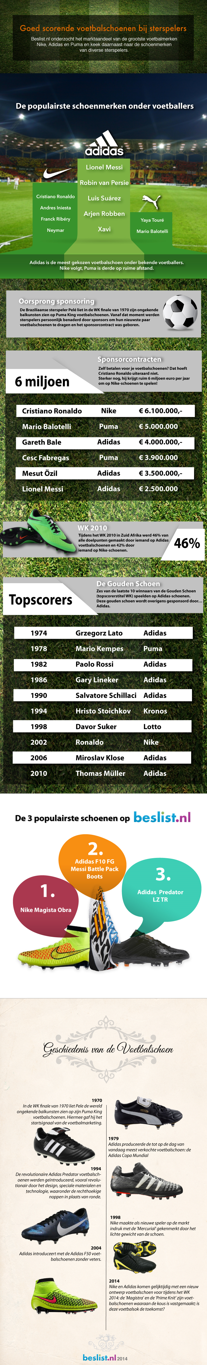 Voetbal Infographic