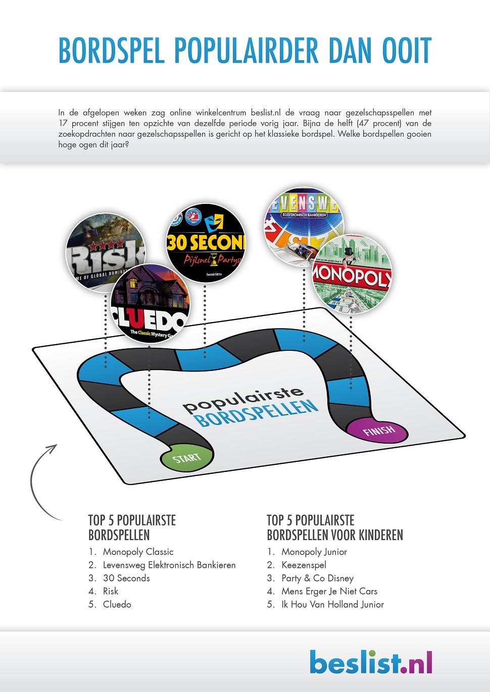 Infographic - Bordspellen