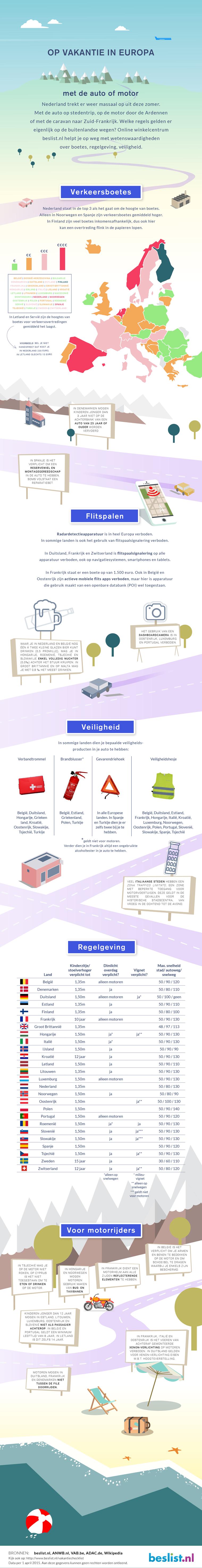 Infographic: Verkeersregels in Europa
