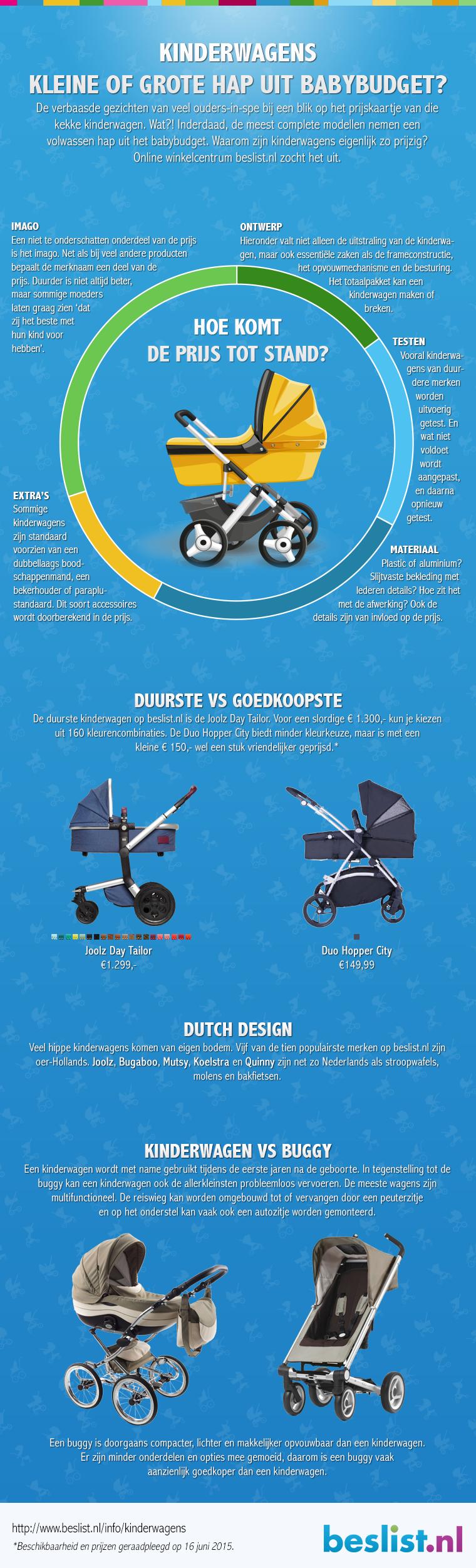 Infographic: Kinderwagens