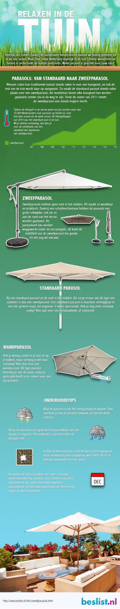Infographic: Zweefparasols