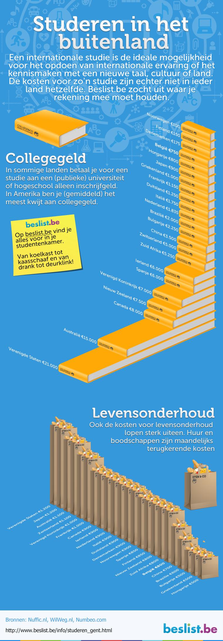 Infographic: Studeren in het buitenland vs. Gent