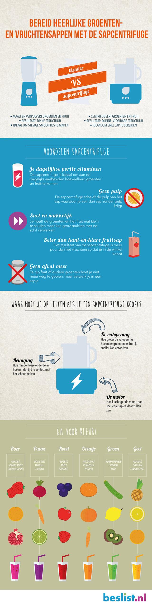 Infographic Sapcentrifuge vs Blender