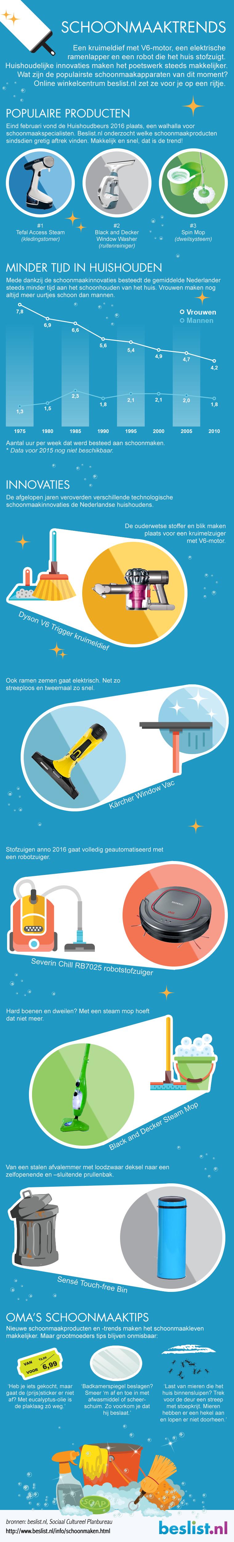 Infographic Schoonmaaktrends