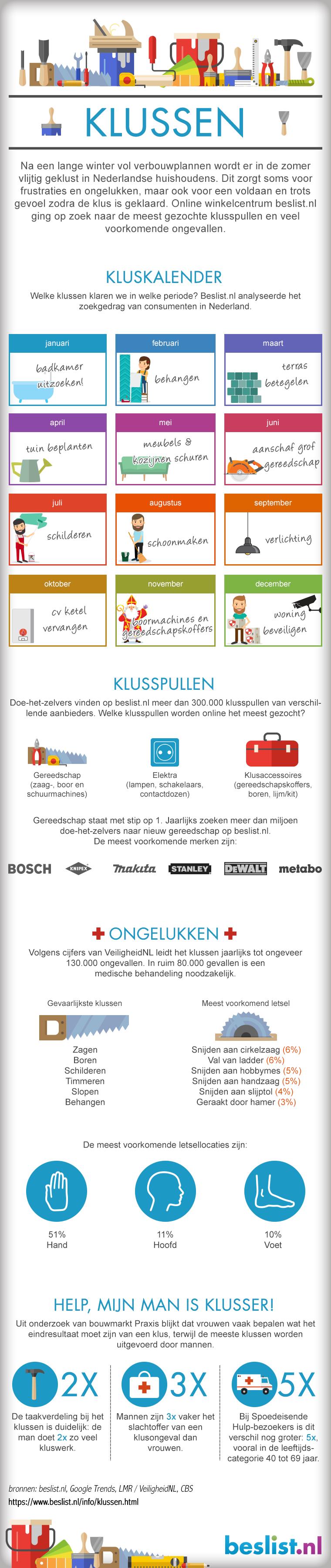 Infographic Klussen