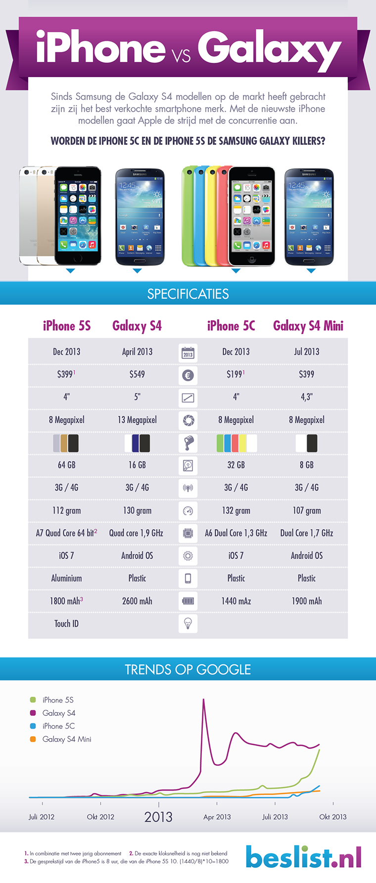 Infographic: iPhone vs Galaxy