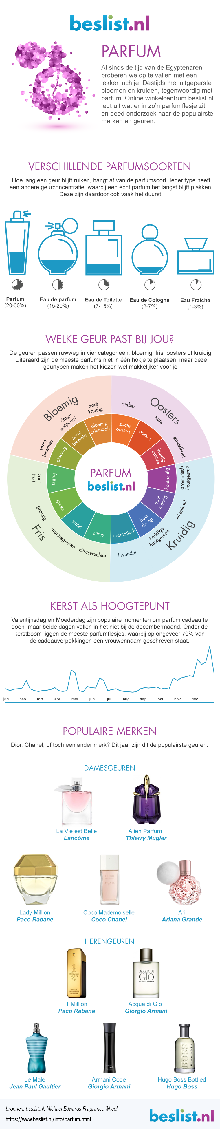 Infographic Parfum