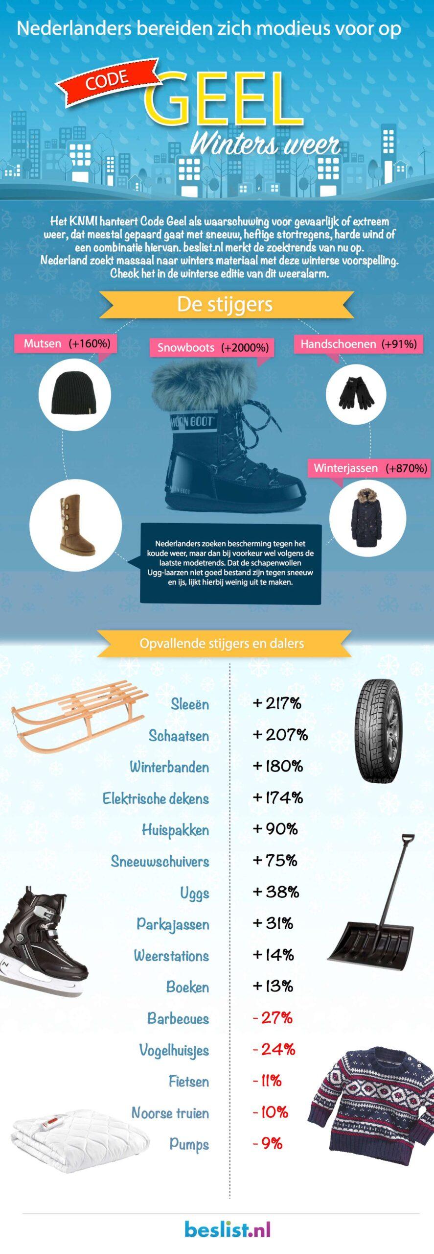 Infographic Code Geel