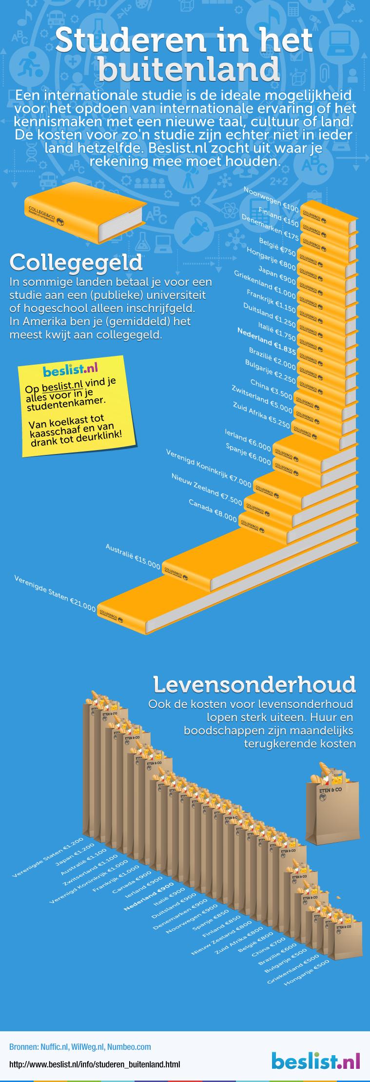 Infographic: Studeren in het buitenland