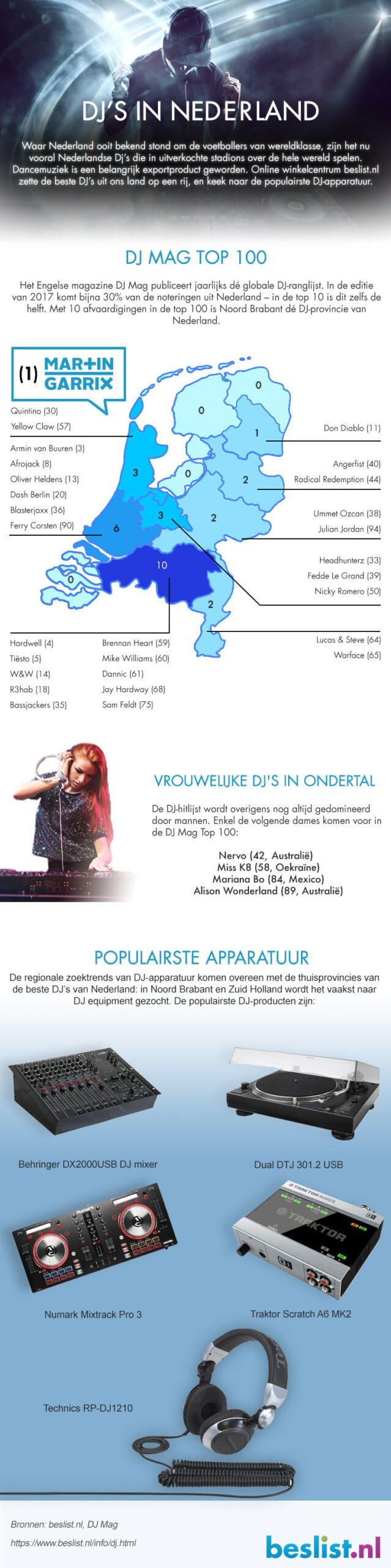 Infographic DJ's in Nederland