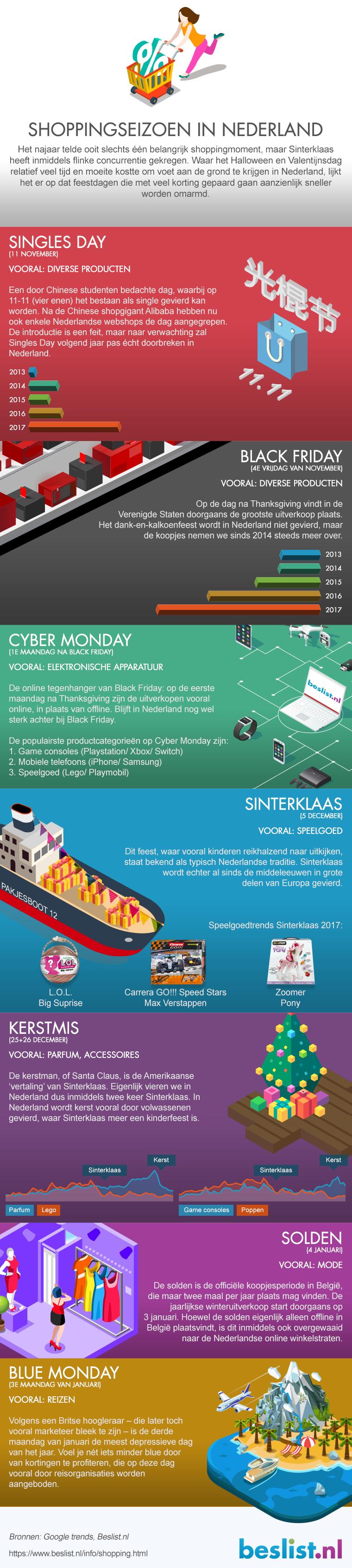 Infographic Shoppingseizoen Nederland