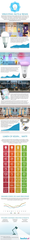 Infographic Verlichting