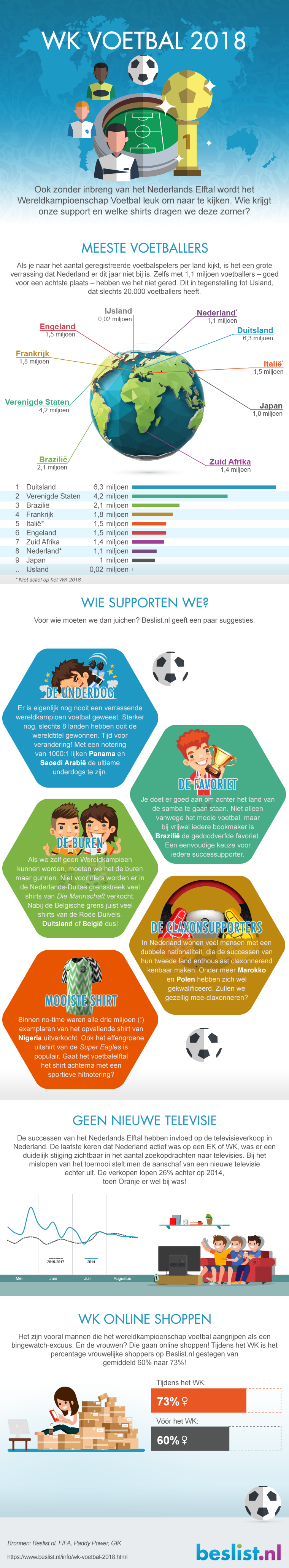 Infographic WK Voetbal 2018