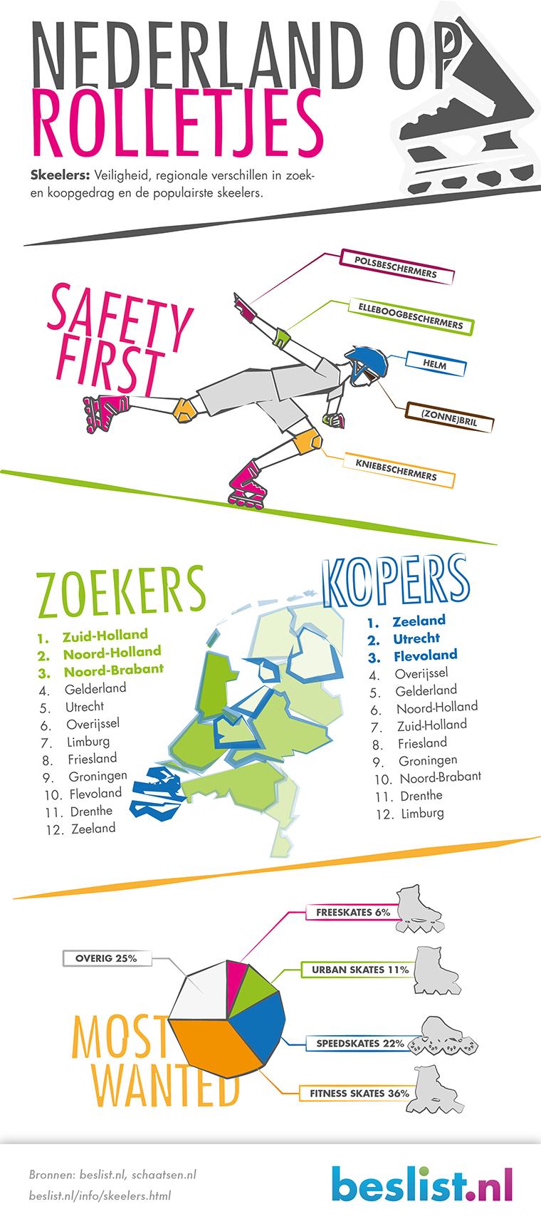 Infographic: Nederland op rolletjes