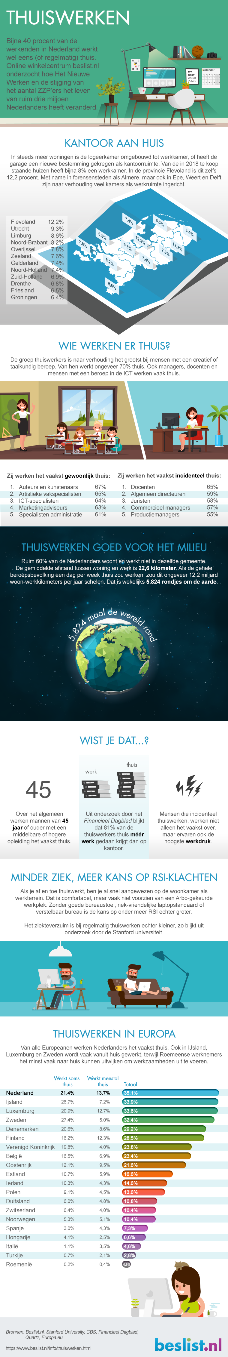 Infographic: Thuiswerken