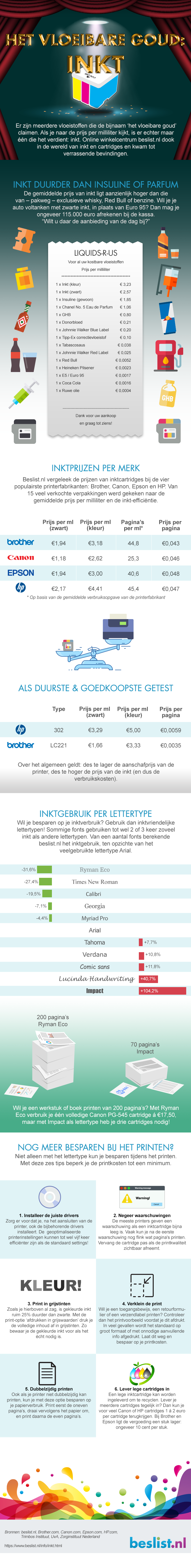 Infographic: Inkt