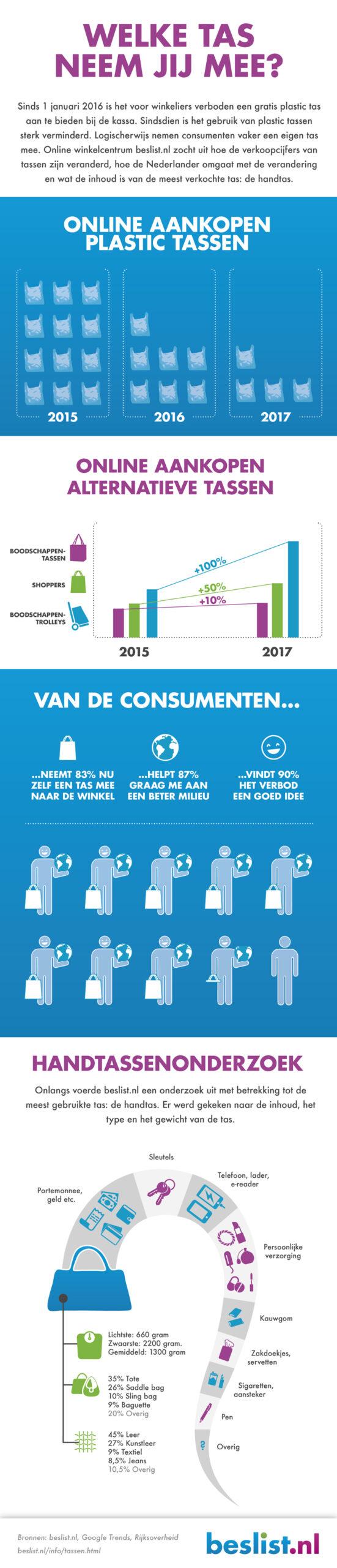 Infographic: Tassen