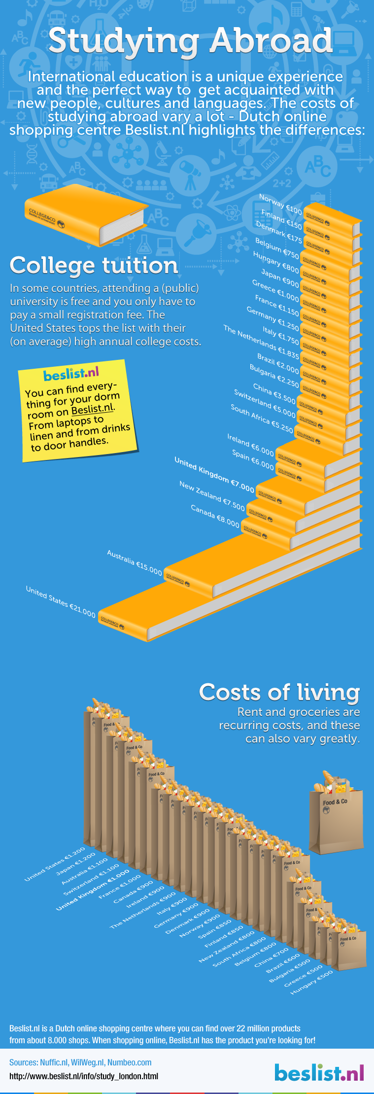 Infographic: Costs studying abroad vs. New York