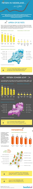 Fietsen in cijfers - Infographic