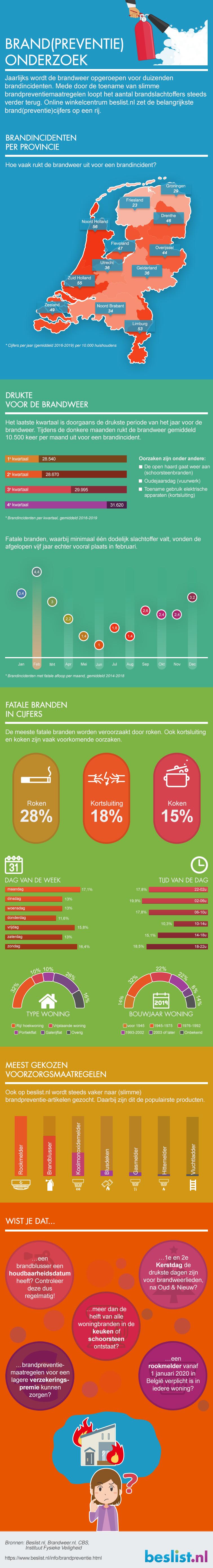 Infographic: Brandpreventie onderzoek