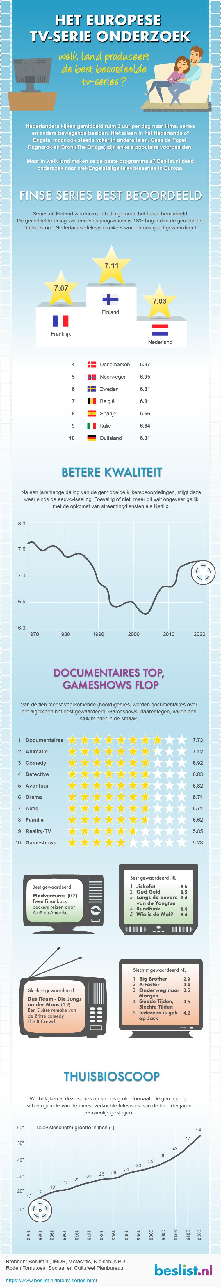 Het Europese TV-serie onderzoek | Infographic