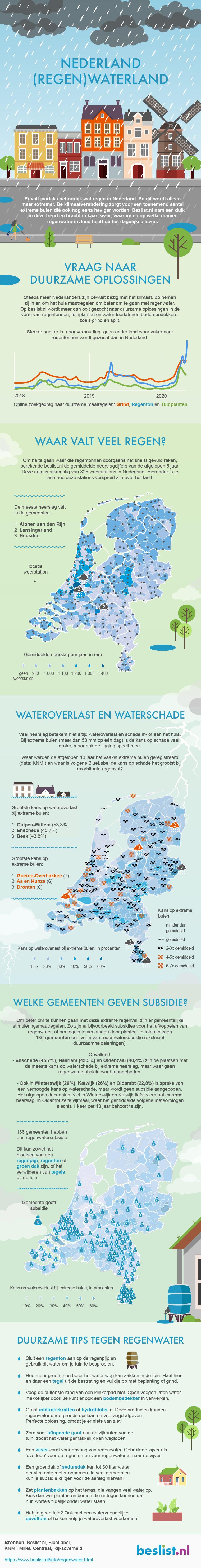 Nederland (regen)waterland | Infographic