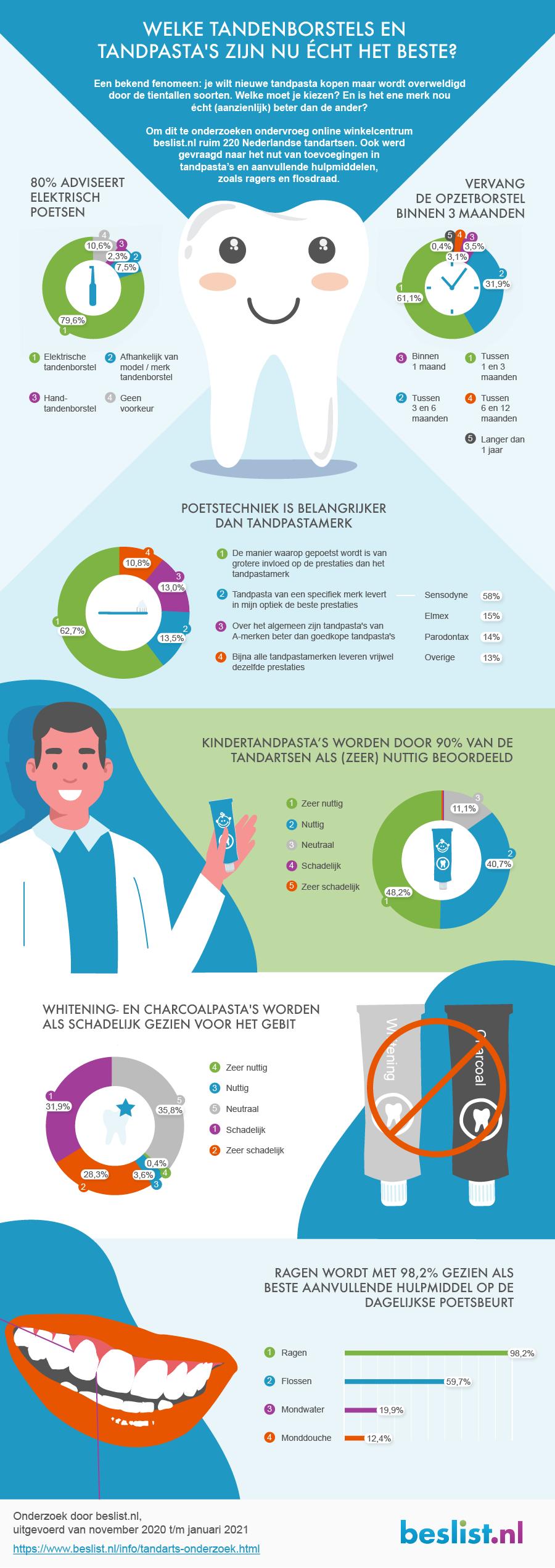 Infographic Tandarts onderzoek