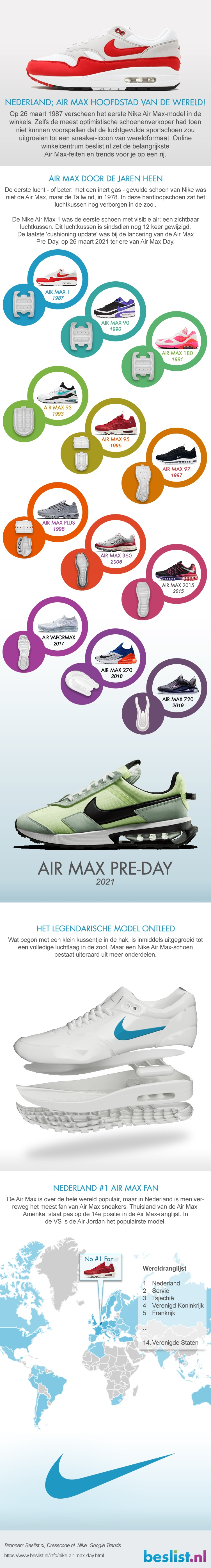 Infographic Nike Air Max 2020