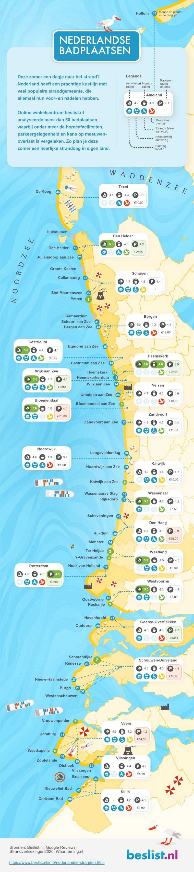 Infographic Nederlandse stranden